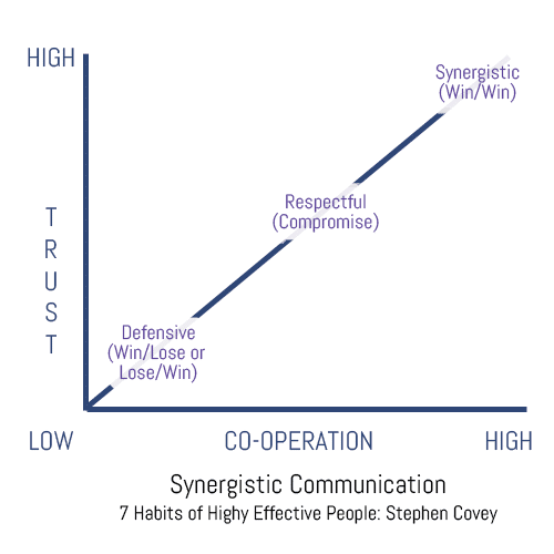 Synergistic Commuincation Graph