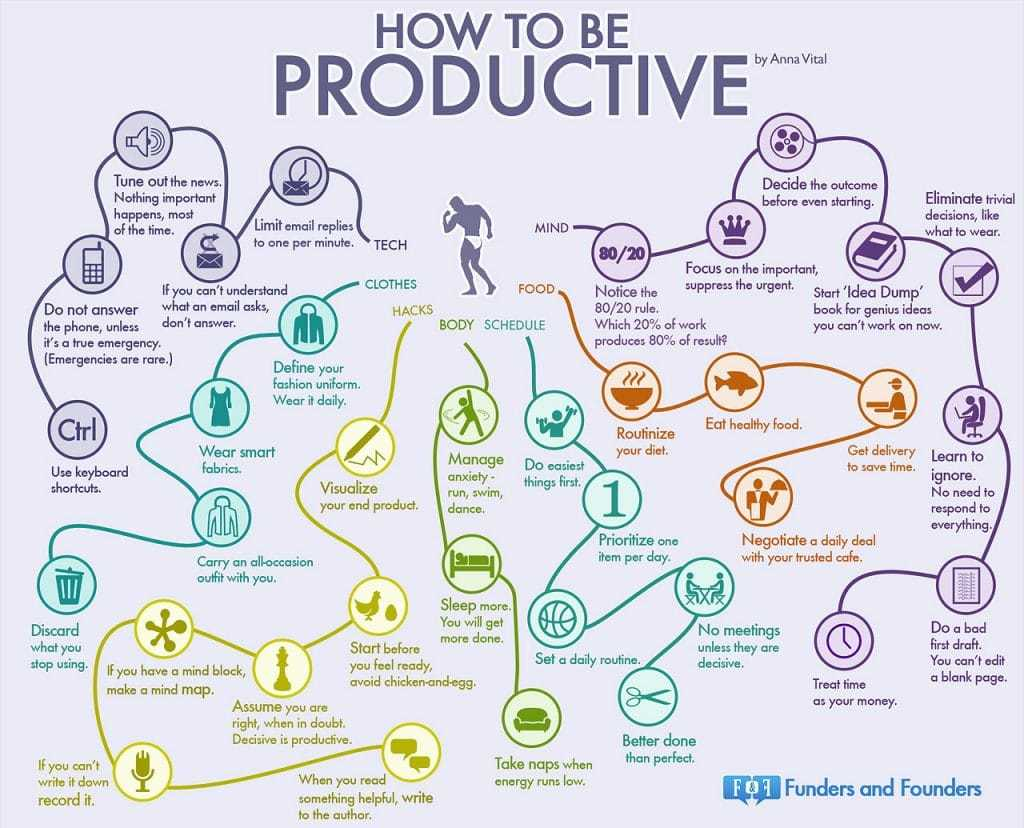 How To be Productive - A Flow Chart