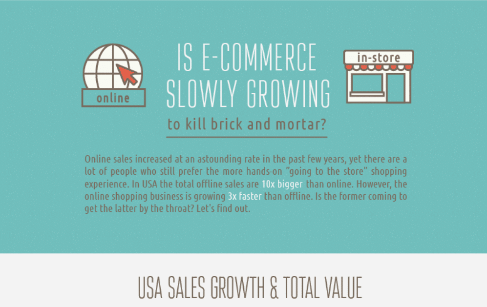 Is eCommerce Slowly Growing